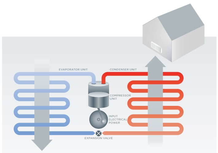 How does a heat pump work? - Heating systems